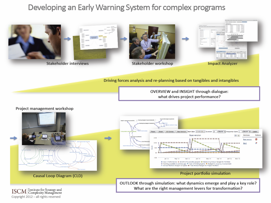 early-warning-for-complex-programs